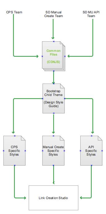 common stylesheet strategy