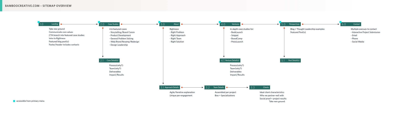 Sitemap 1.0