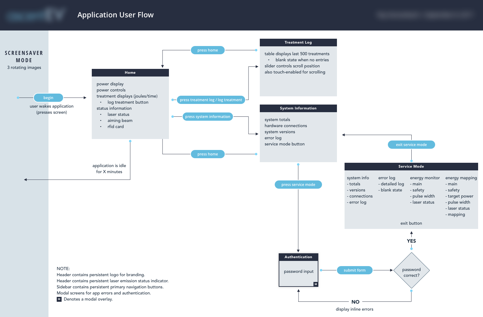Primary User Flow 2.0